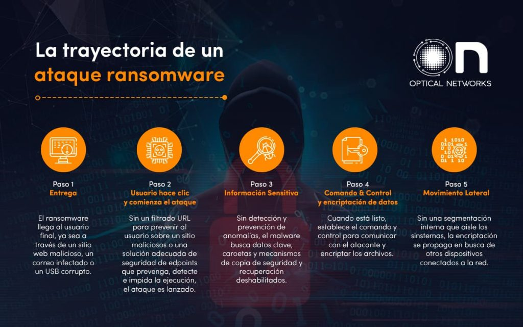 info ransomware